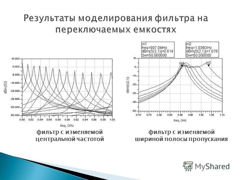 фильтр с изменяемой центральной частотой фильтр с изменяемой шириной полосы пропускания