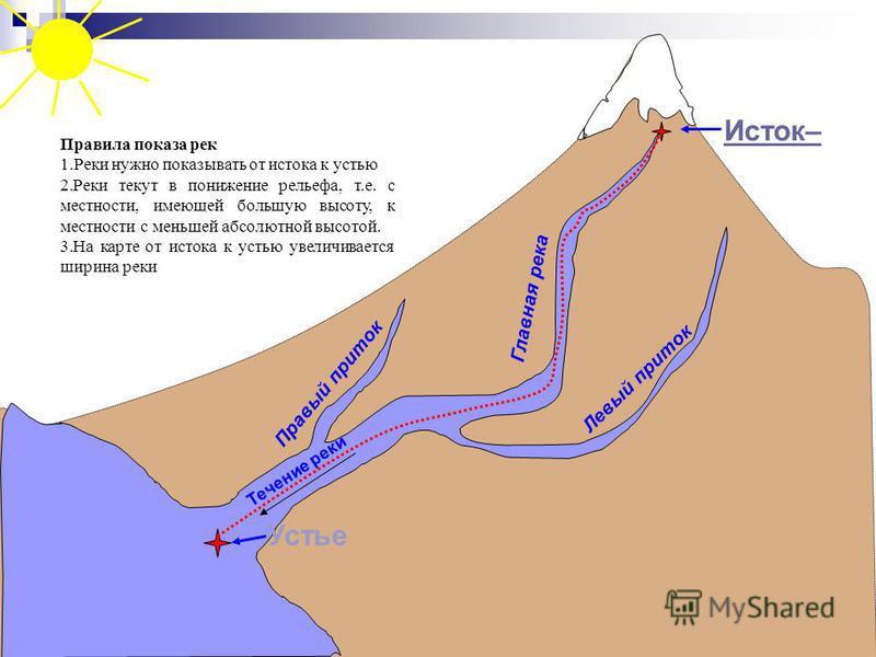 Течение реки Исток– Устье Главная река Правый приток Левый приток Правила показа рек 1. Реки нужно показывать от истока к устью 2. Реки текут в понижение рельефа, т.е. с местности, имеющей большую высоту, к местности с меньшей абсолютной высотой. 3.