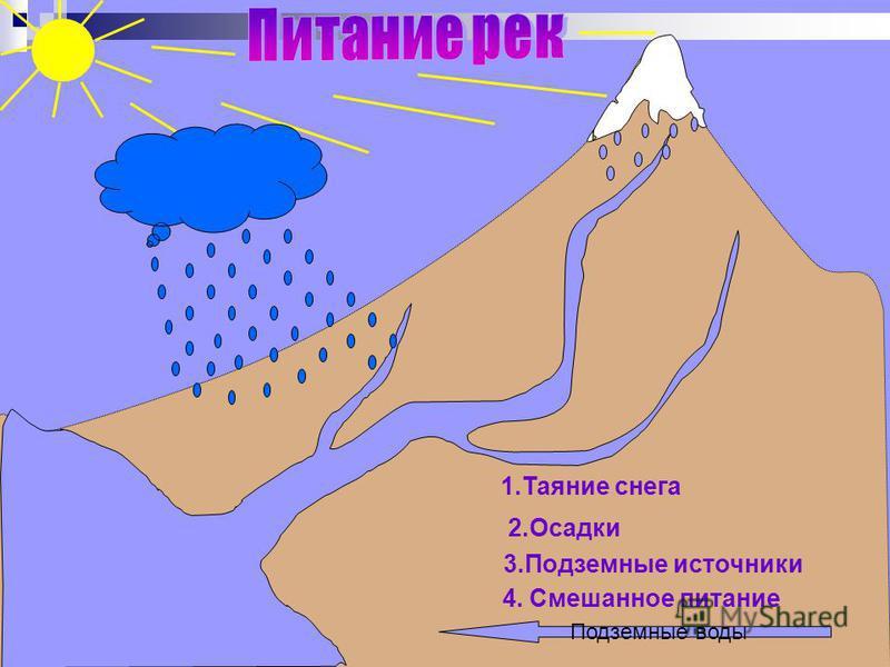 1. Таяние снега 2. Осадки 3. Подземные источники 4. Смешанное питание Подземные воды