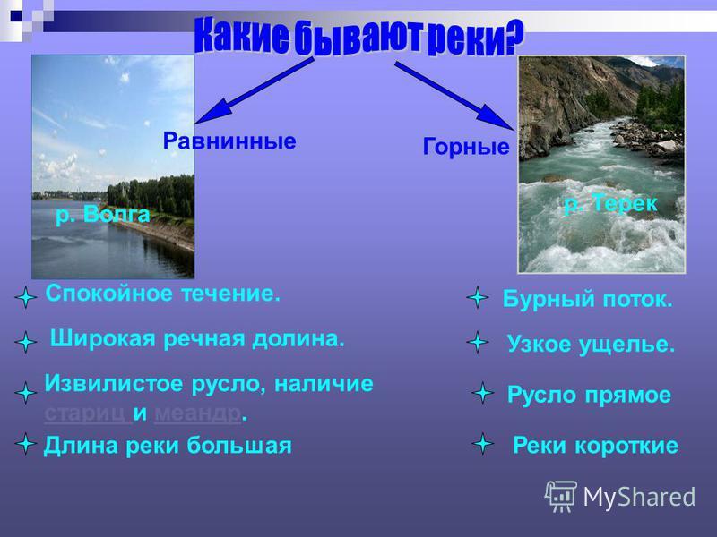 Равнинные Горные р. Волга р. Терек Спокойное течение. Бурный поток. Широкая речная долина. Узкое ущелье. Извилистое русло, наличие стариц стариц и меандр.меандр Русло прямое Длина реки большая Реки короткие