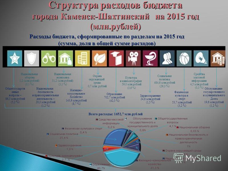 Расходы бюджета, сформированные по разделам на 2015 год (сумма, доля в общей сумме расходов) Общегосударств енные вопросы – 86,5 млн.рублей (5,2 %) Национальная оборона 1,2 (млн.рублей) (0,1 %) Национальная безопасность и правоохранительная деятельно