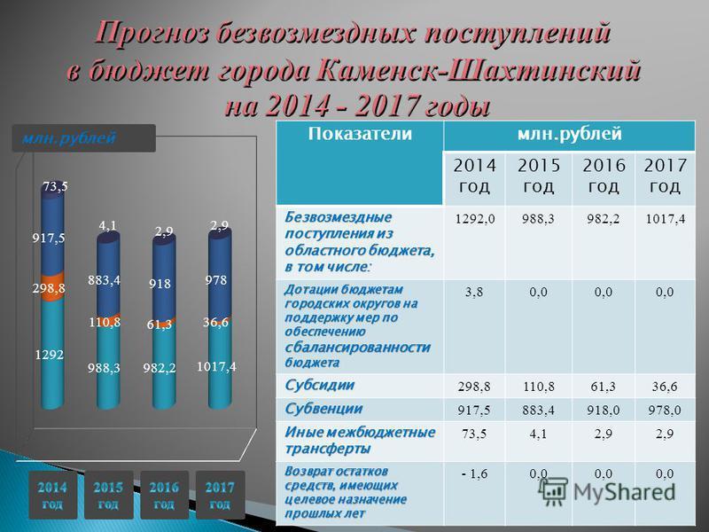 Показателимлн.рублей 2014 год 2015 год 2016 год 2017 год Безвозмездные поступления из областного бюджета, в том числе: 1292,0988,3982,21017,4 Дотации бюджетам городских округов на поддержку мер по обеспечению сбалансированности бюджета 3,80,0 Субсиди