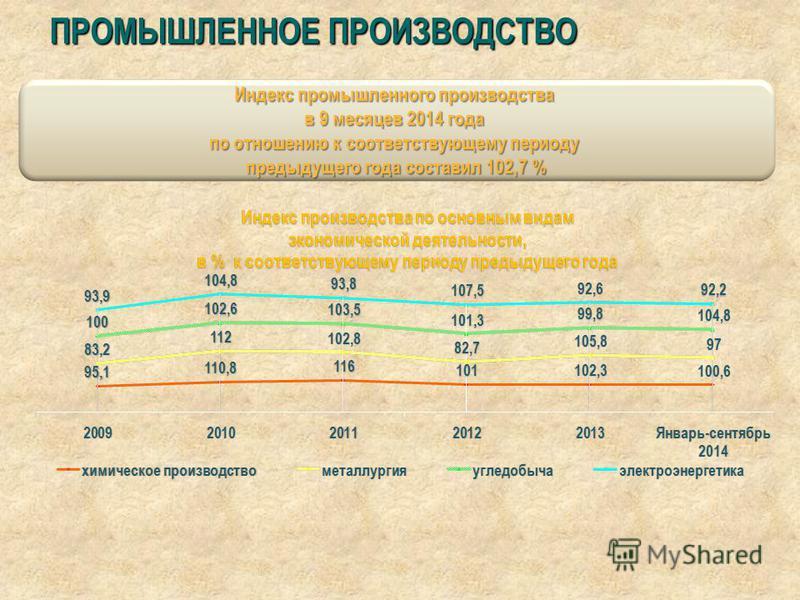 ПРОМЫШЛЕННОЕ ПРОИЗВОДСТВО Индекс промышленного производства в 9 месяцев 2014 года по отношению к соответствующему периоду предыдущего года составил 102,7 %