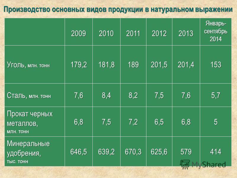 Производство основных видов продукции в натуральном выражении 20092010201120122013 Январь- сентябрь 2014 Уголь, млн. тонн 179,2181,8189201,5201,4153 Сталь, млн. тонн 7,68,48,27,57,65,7 Прокат черных металлов, млн. тонн 6,87,57,26,56,85 Минеральные уд