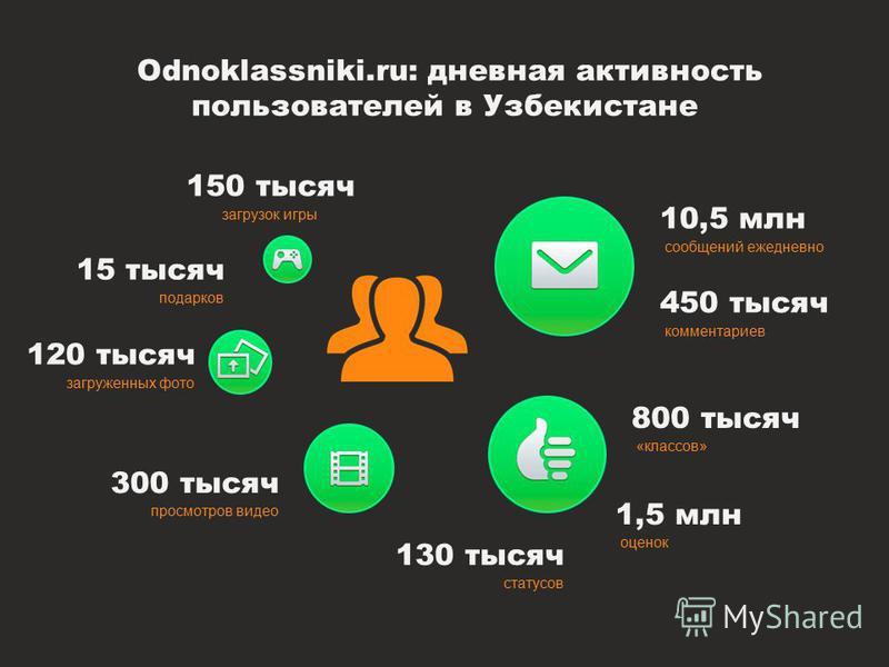 Odnoklassniki.ru: дневная активность пользователей в Узбекистане 10,5 млн сообщений ежедневно 450 тысяч комментариев 800 тысяч «классов» 1,5 млн оценок 130 тысяч статусов 300 тысяч просмотров видео 120 тысяч загруженных фото 15 тысяч подарков 150 тыс