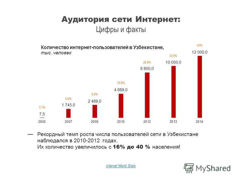 Аудитория сети Интернет: Цифры и факты Internet World Stats Рекордный темп роста числа пользователей сети в Узбекистане наблюдался в 2010-2012 годах. Их количество увеличилось с 16% до 40 % населения! 0,1% 6,6% 8,9% 16,8% 26,8% 33,5% 40%