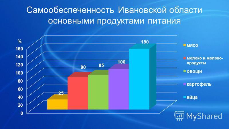 Самообеспеченность Ивановской области основными продуктами питания