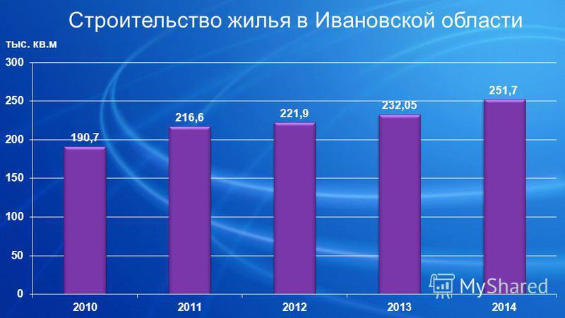Строительство жилья в Ивановской области тыс. кв.м