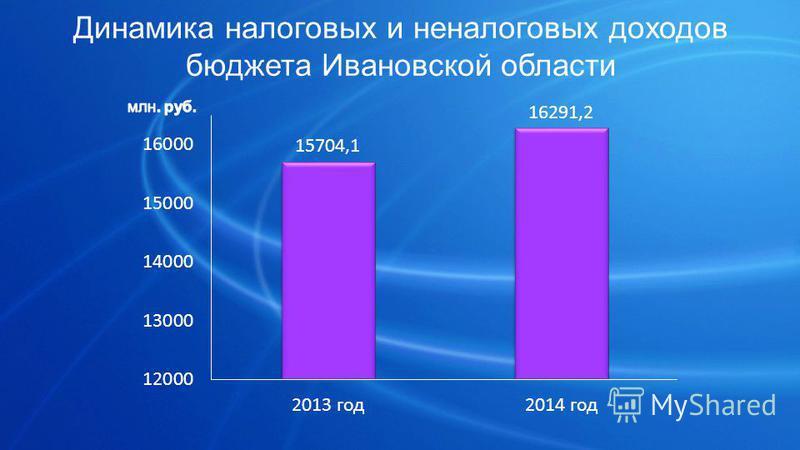 Динамика налоговых и неналоговых доходов бюджета Ивановской области