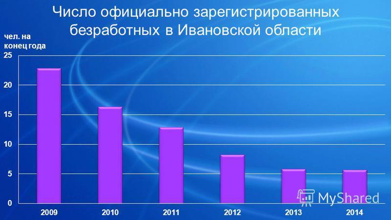 Число официально зарегистрированных безработных в Ивановской области чел. на конец года
