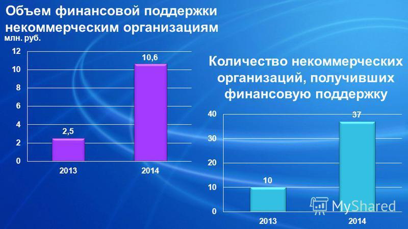 Объем финансовой поддержки некоммерческим организациям млн. руб. Количество некоммерческих организаций, получивших финансовую поддержку