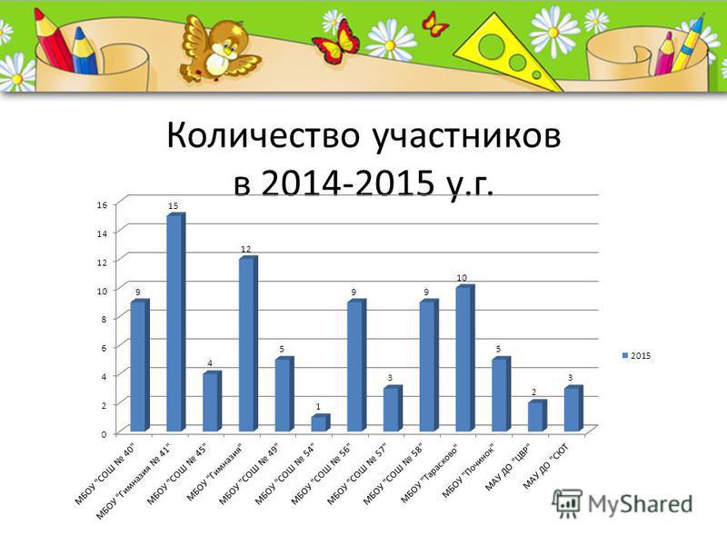 ProPowerPoint.Ru Количество участников в 2014-2015 у.г.