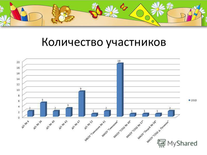ProPowerPoint.Ru Количество участников