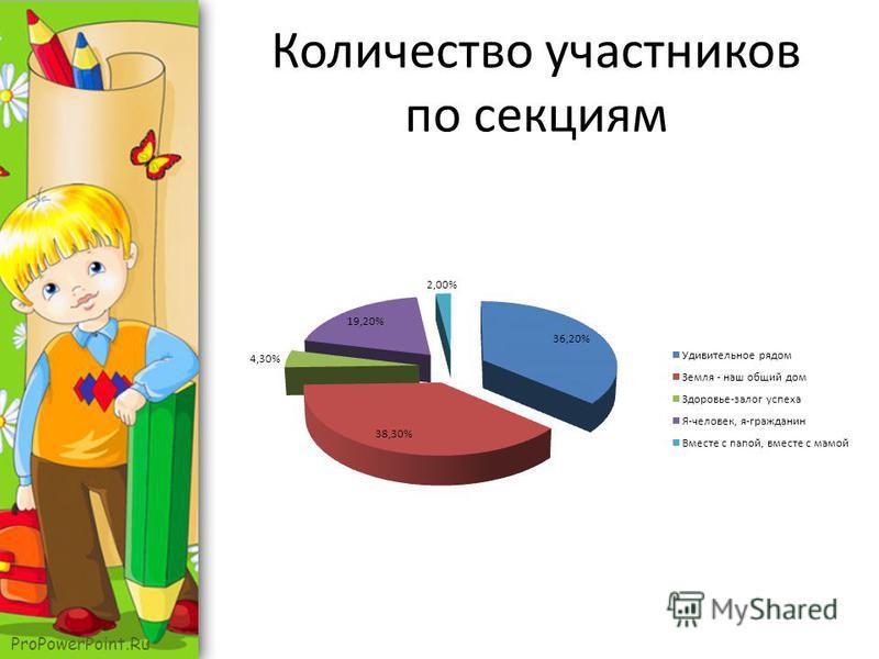 ProPowerPoint.Ru Количество участников по секциям
