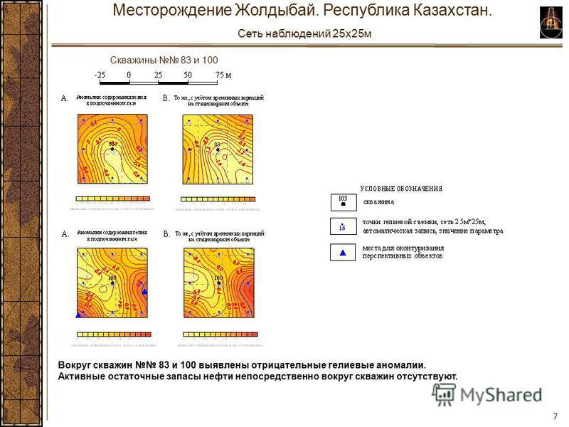 7 Вокруг скважин 83 и 100 выявлены отрицательные гелиевые аномалии. Активные остаточные запасы нефти непосредственно вокруг скважин отсутствуют. Месторождение Жолдыбай. Республика Казахстан. Сеть наблюдений 25x25 м Скважины 83 и 100