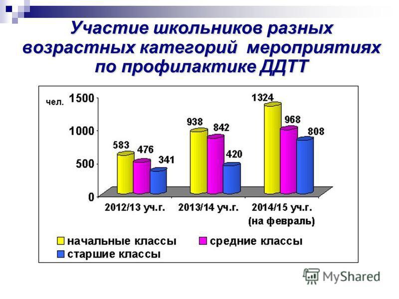Участие школьников разных возрастных категорий мероприятиях по профилактике ДДТТ