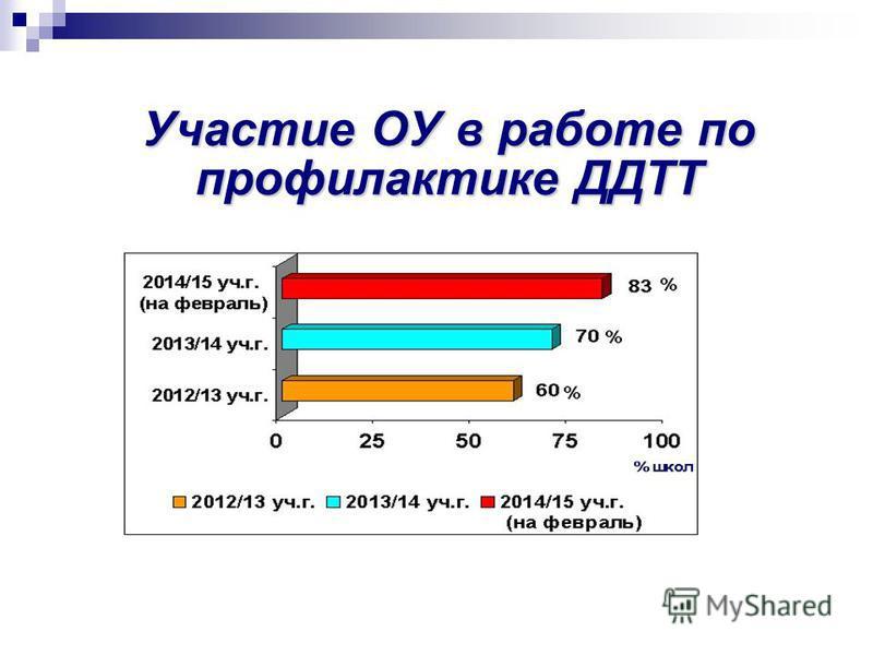Участие ОУ в работе по профилактике ДДТТ