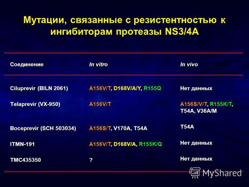 Соединение Ciluprevir (BILN 2061) Telaprevir (VX-950) Boceprevir (SCH 503034) ITMN-191TMC435350 In vitro A156V/T, D168V/A/Y, R155Q A156V/T A156S/T, V170A, T54A A156V/T, D168V/A, R155K/Q ? In vivo Нет данных A156S/V/T, R155K/T, T54A, V36A/M T54A Нет д