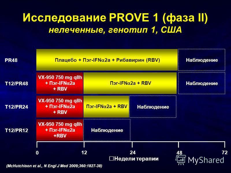 Исследование PROVE 1 (фаза II) нелеченные, генотип 1, США (McHutchison et al., N Engl J Med 2009;360:1827-38) Недели терапии 48 0 2412 Плацебо + Пэг-IFN 2a + Рибавирин (RBV) VX-950 750 mg q8h + Пэг-IFN 2a + RBV VX-950 750 mg q8h + Пэг-IFN 2a +RBV VX-