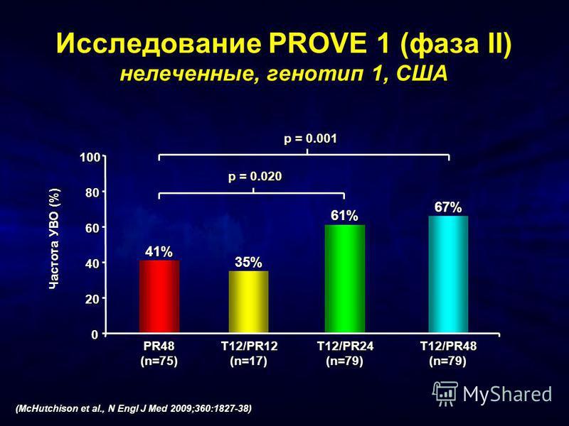 0 20 40 60 80 100 Частота УВО (%) 41% PR48(n=75) 35% T12/PR12(n=17) 61% T12/PR24(n=79) 67% T12/PR48(n=79) p = 0.001 p = 0.020 Исследование PROVE 1 (фаза II) нелеченные, генотип 1, США (McHutchison et al., N Engl J Med 2009;360:1827-38)