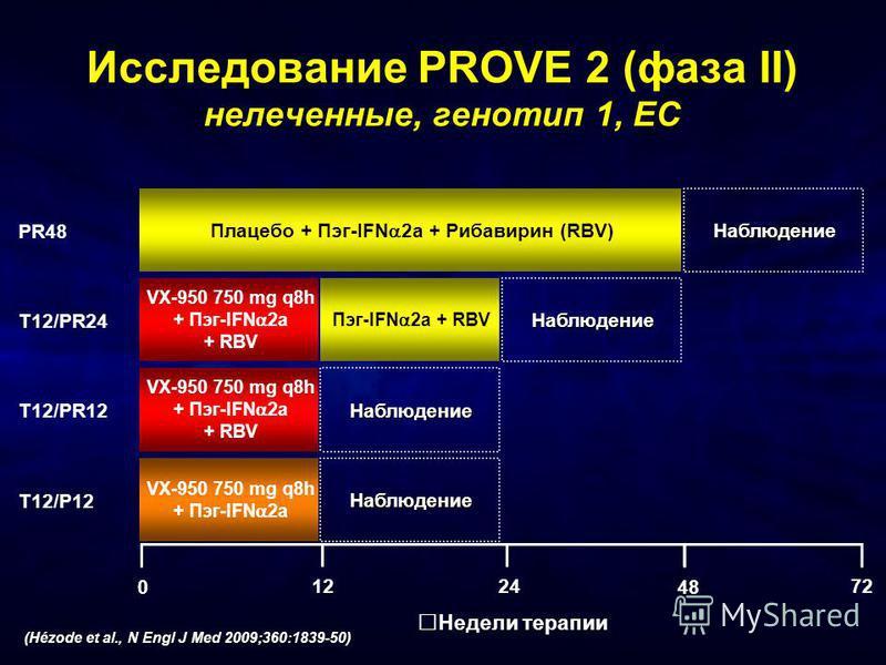 Исследование PROVE 2 (фаза II) нелеченные, генотип 1, ЕС Недели терапии 48 0 2412 Плацебо + Пэг-IFN 2a + Рибавирин (RBV) VX-950 750 mg q8h + Пэг-IFN 2a + RBV VX-950 750 mg q8h + Пэг-IFN 2a VX-950 750 mg q8h + Пэг-IFN 2a + RBV Пэг-IFN 2a + RBV Наблюде