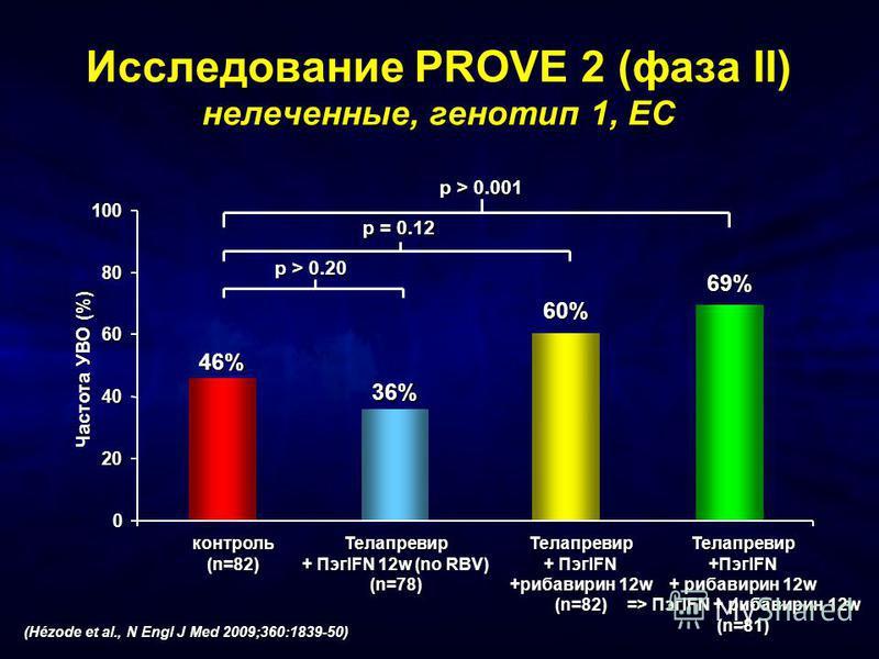 0 20 40 60 80 100 Телапревир + ПэгIFN 12w (no RBV) (n=78) 36% Телапревир + ПэгIFN +рибавирин 12w (n=82) 60% Телапревир +ПэгIFN + рибавирин 12w => ПэгIFN + рибавирин 12w (n=81) 69% 46% кконтроль(n=82) p > 0.20 p = 0.12 p > 0.001 Исследование PROVE 2 (
