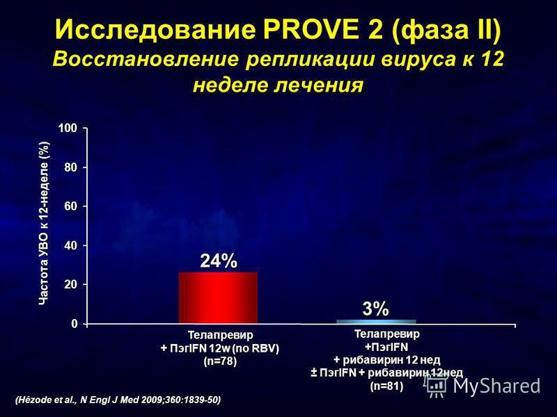 0 20 40 60 80 100 Частота УВО к 12-неделе (%) 3% 24% Исследование PROVE 2 (фаза II) Восстановление репликации вируса к 12 неделе лечения Телапревир + ПэгIFN 12w (no RBV) (n=78) Телапревир +ПэгIFN + рибавирин 12 нед ± ПэгIFN + рибавирин 12 нед (n=81)