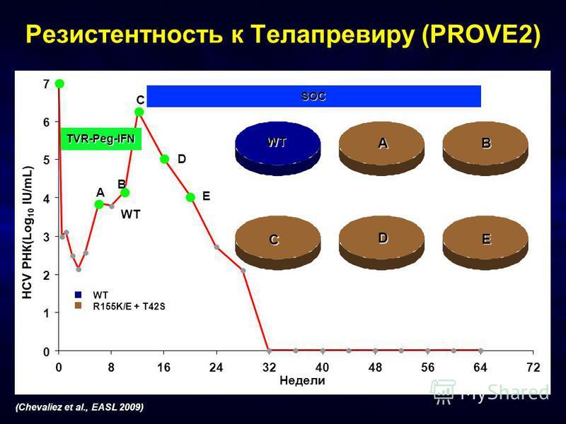 Резистентность к Телапревиру (PROVE2) HCV РНК(Log 10 IU/mL) Недели WT A B C D E R155K/E + T42S WT AB WT C D E TVR-Peg-IFN SOC 0 1 2 3 4 5 6 7 081624324048566472 (Chevaliez et al., EASL 2009)