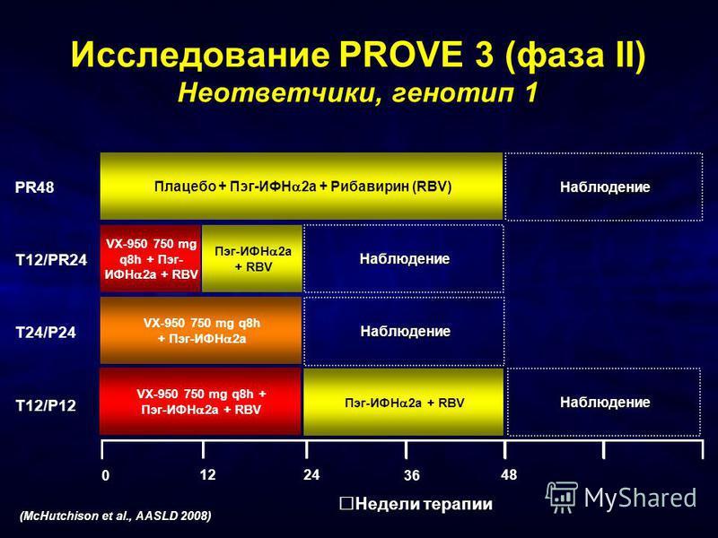 Исследование PROVE 3 (фаза II) Неответчики, генотип 1 Недели терапии PR48 T12/PR24 T24/P24 T12/P12 (McHutchison et al., AASLD 2008) 36 0 2412 Плацебо + Пэг-ИФН 2a + Рибавирин (RBV) VX-950 750 mg q8h + Пэг- ИФН 2a + RBV Пэг-ИФН 2a + RBV Наблюдение Наб