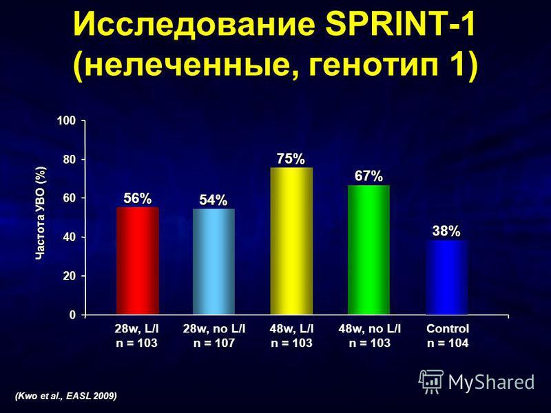 Исследование SPRINT-1 (нелеченные, генотип 1) 0 20 40 60 80 100 Частота УВО (%) 54% 75% 67% 56% 38% 28w, L/I n = 103 28w, no L/I n = 107 48w, L/I n = 103 48w, no L/I n = 103 Control n = 104 (Kwo et al., EASL 2009)