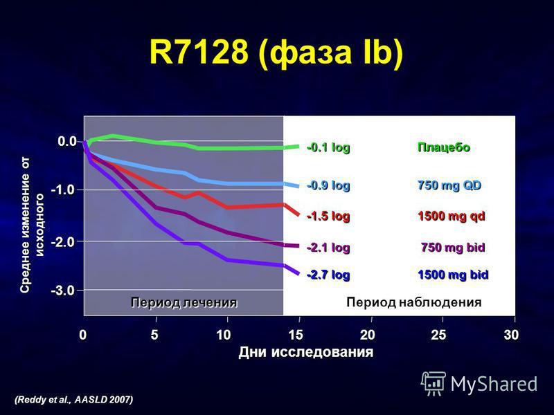 Среднее изменение от исходного -3.0 -2.0 0.0 051015202530 Дни исследования Период лечения Период наблюдения -1.5 log 1500 mg qd -2.1 log 750 mg bid -0.1 log Плацебо -2.7 log 1500 mg bid -0.9 log 750 mg QD R7128 (фаза Ib) (Reddy et al., AASLD 2007)