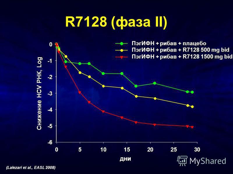 R7128 (фаза II) дни 051015202530 -6 -5 -4 -3 -2 -1 0 ПэгИФН + рибав + плацебо ПэгИФН + рибав + R7128 500 mg bid ПэгИФН + рибав + R7128 1500 mg bid Снижение HCV РНК, Log (Lalezari et al., EASL 2008)