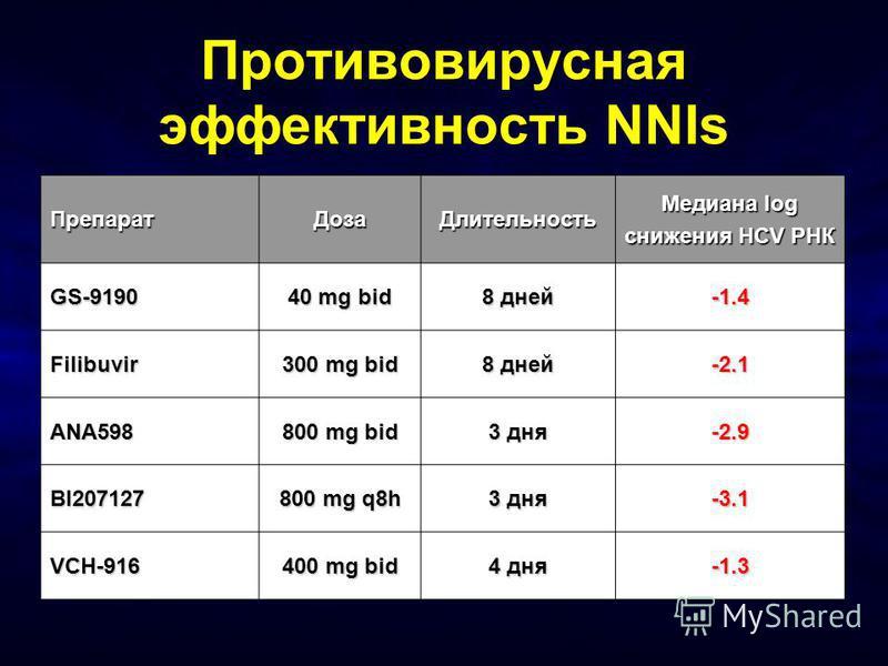 Противовирусная эффективность NNIs Препарат ДозаДлительность Медиана log снижения HCV РНК GS-9190 40 mg bid 8 дней -1.4 Filibuvir 300 mg bid 8 дней -2.1 ANA598 800 mg bid 3 дня -2.9 BI207127 800 mg q8h 3 дня -3.1 VCH-916 400 mg bid 4 дня -1.3
