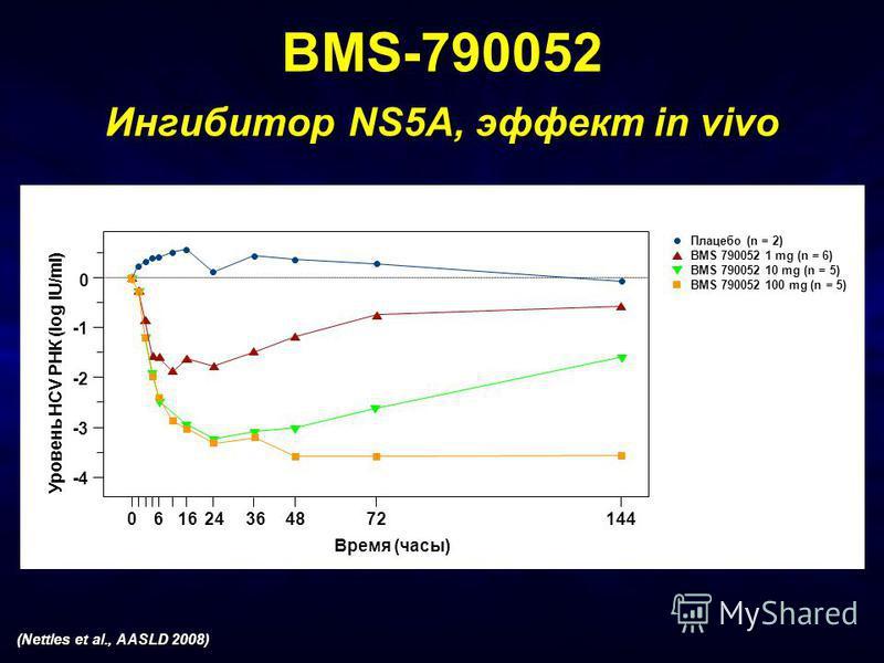 BMS-790052 Ингибитор NS5A, эффект in vivo (Nettles et al., AASLD 2008)