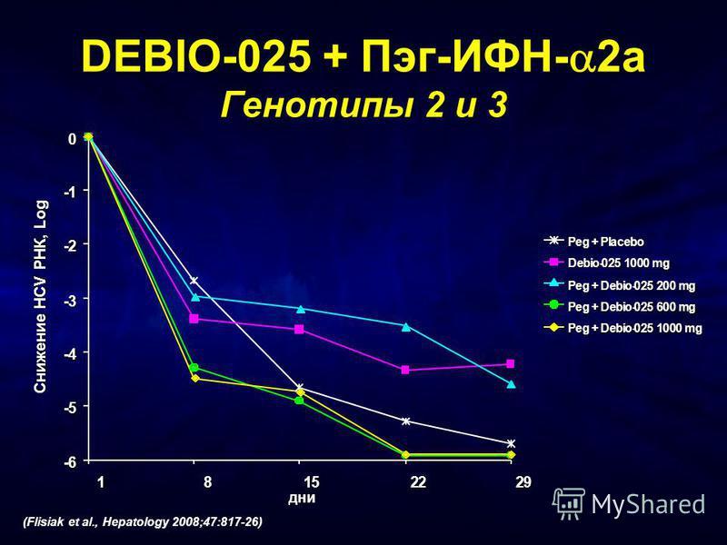 -6 -5 -4 -3 -2 -1 0 1 8 15 22 29 DEBIO-025 + Пэг-ИФН- 2a Генотипы 2 и 3 (Flisiak et al., Hepatology 2008;47:817-26) Снижение HCV РНК, Log дни