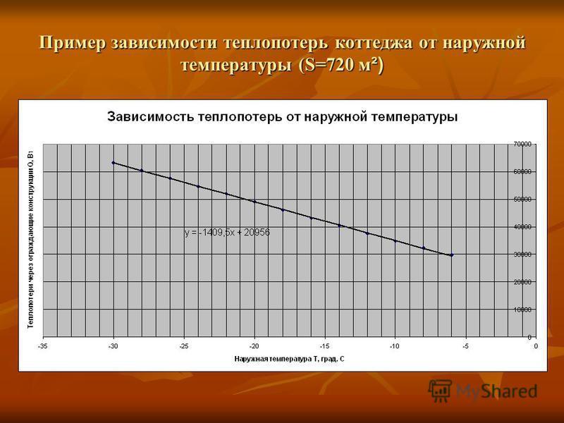 Пример зависимости теплопотерь коттеджа от наружной температуры (S=720 м ²)