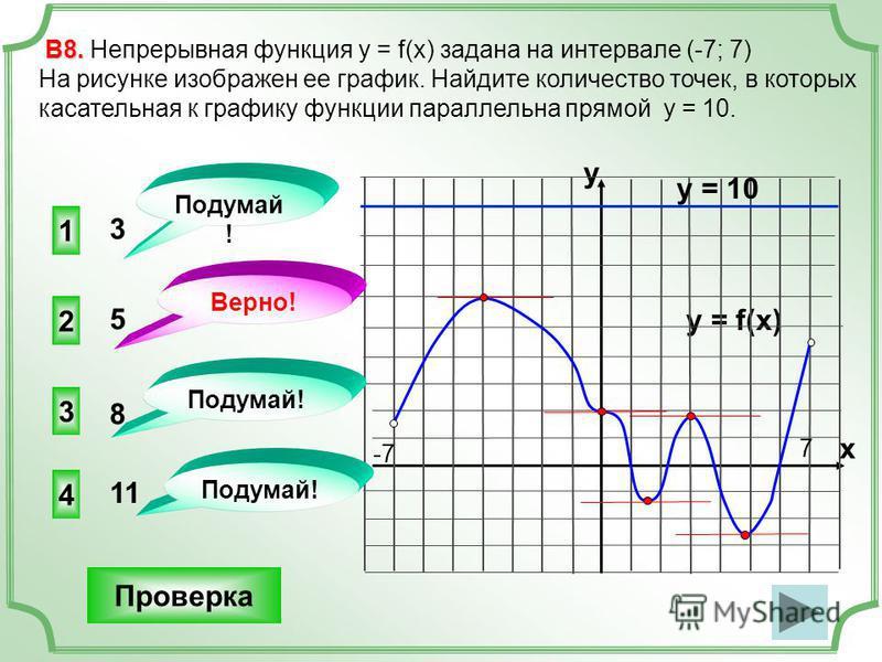 1 4 3 3 В8. В8. Непрерывная функция у = f(x) задана на интервале (-7; 7) На рисунке изображен ее график. Найдите количество точек, в которых касательная к графику функции параллельна прямой y = 10. Проверка y = f(x) y x 2 11 8 Подумай ! Верно! 5 -7 7