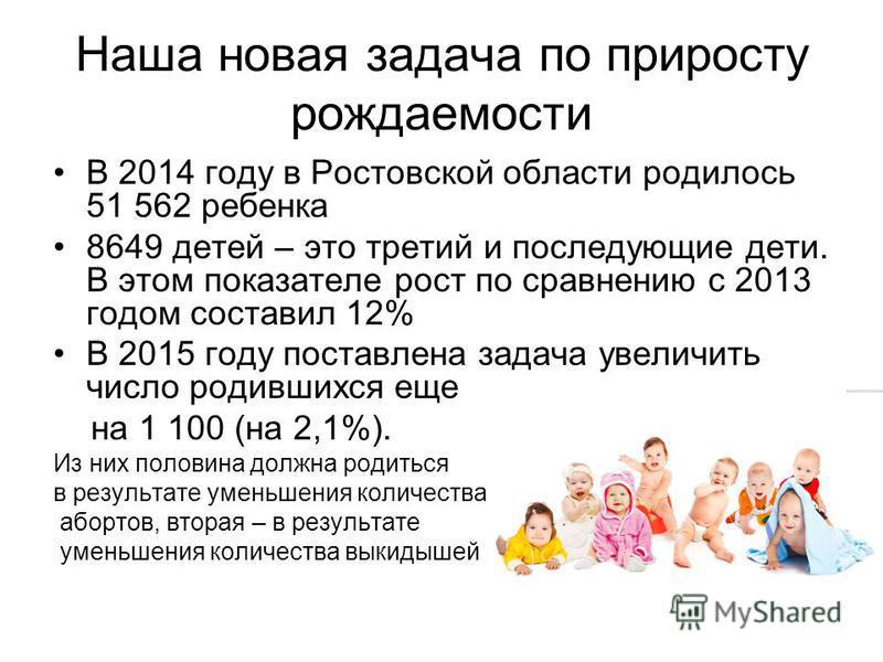 Наша новая задача по приросту рождаемости В 2014 году в Ростовской области родилось 51 562 ребенка 8649 детей – это третий и последующие дети. В этом показателе рост по сравнению с 2013 годом составил 12% В 2015 году поставлена задача увеличить число