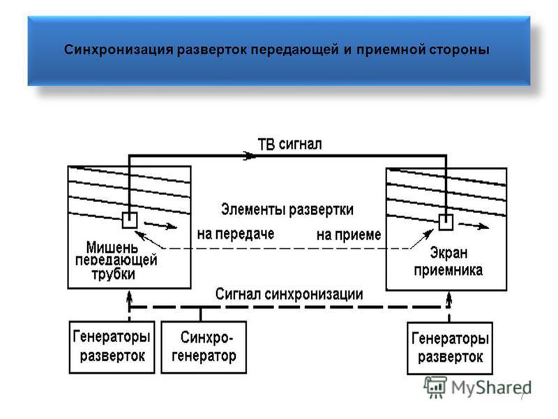 7 Синхронизация разверток передающей и приемной стороны