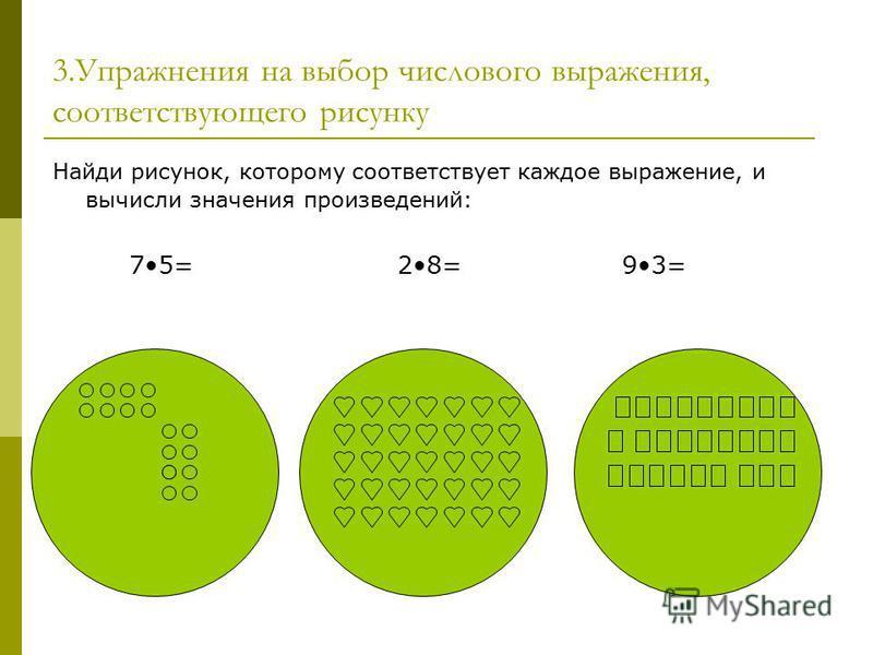 3. Упражнения на выбор числового выражения, соответствующего рисунку Найди рисунок, которому соответствует каждое выражение, и вычисли значения произведений: 75= 28= 93=