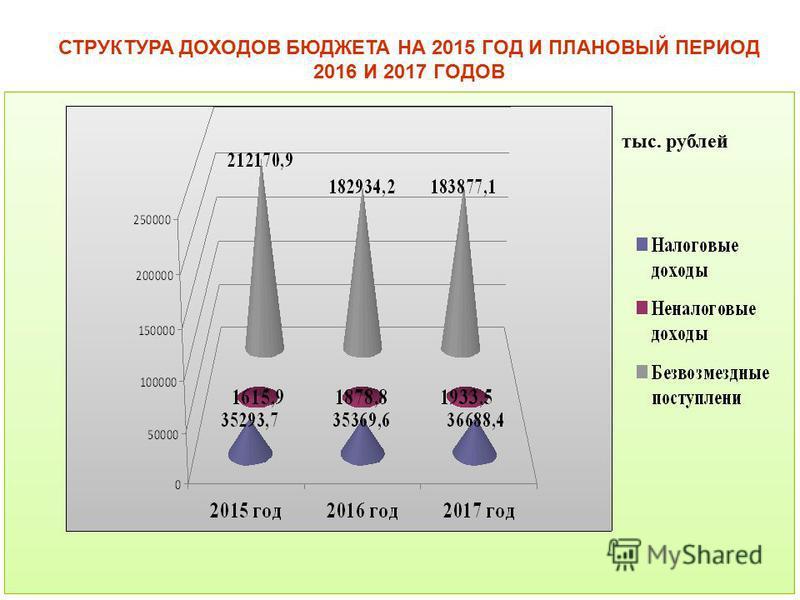 тыс. рублей СТРУКТУРА ДОХОДОВ БЮДЖЕТА НА 2015 ГОД И ПЛАНОВЫЙ ПЕРИОД 2016 И 2017 ГОДОВ