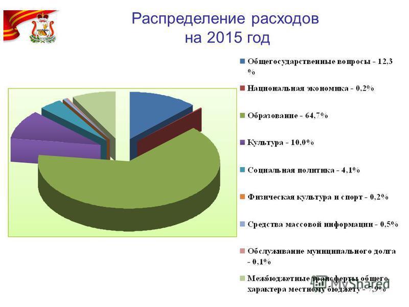 Распределение расходов на 2015 год