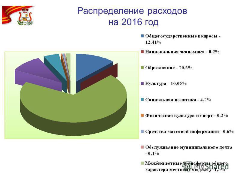 Распределение расходов на 2016 год