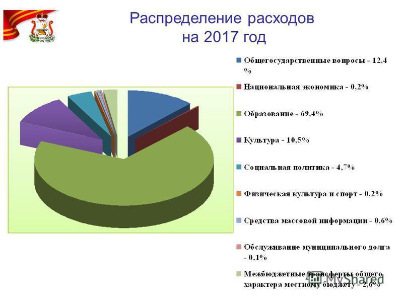 Распределение расходов на 2017 год