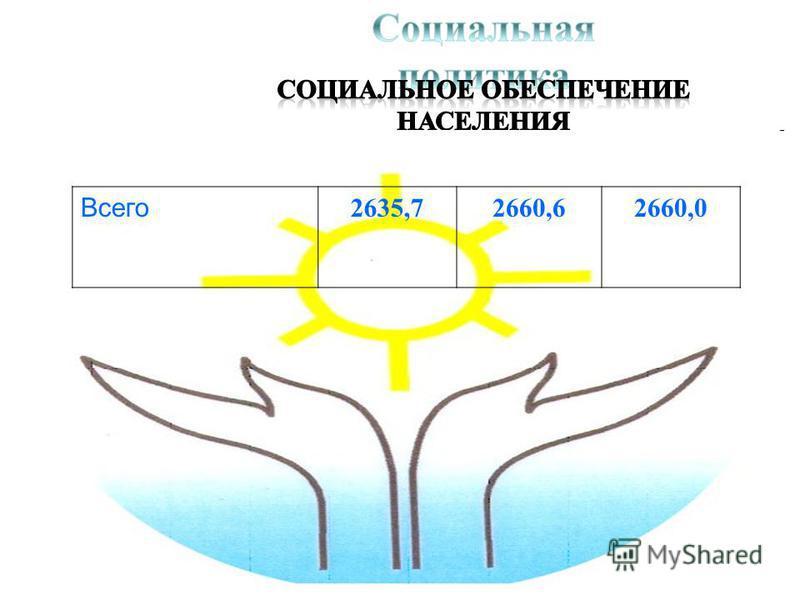 тыс. рублей Всего 2635,72660,62660,0
