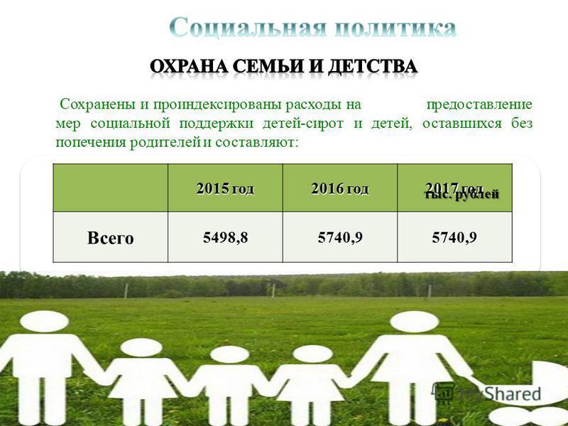 Сохранены и проиндексированы расходы на предоставление мер социальной поддержки детей-сирот и детей, оставшихся без попечения родителей и составляют: 2015 год 2016 год 2017 год Всего 5498,85740,95740,9 тыс. рублей
