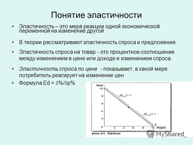 Понятие эластичности Эластичность – это мера реакции одной экономической переменной на изменение другой В теории рассматривают эластичность спроса и предложения. Эластичность спроса на товар - это процентное соотношение между изменением в цене или до