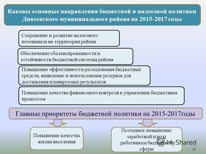 Каковы основные направления бюджетной и налоговой политики Дивеевского муниципального района на 2015-2017 годы Сохранение и развитие налогового потенциала на территории района Обеспечение сбалансированности и устойчивости бюджетной системы района Пов