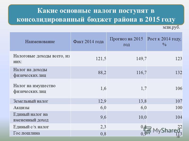 Какие основные налоги поступят в консолидированный бюджет района в 2015 году млн.руб. Наименование Факт 2014 года Прогноз на 2015 год Рост к 2014 году, % Налоговые доходы всего, из них : 121,5149,7123 Налог на доходы физических лиц 88,2116,7132 Налог