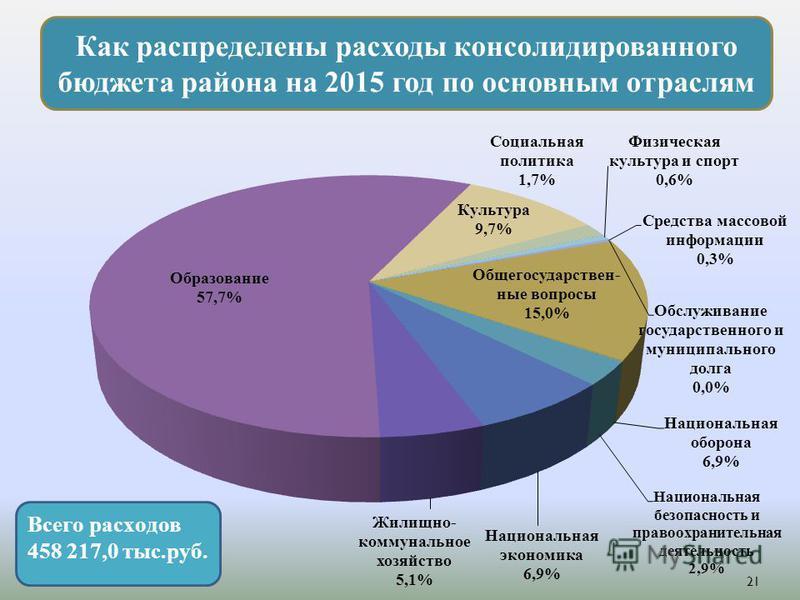 Как распределены расходы консолидированного бюджета района на 2015 год по основным отраслям 21